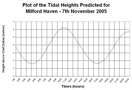 Tidal Heights Chart